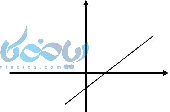 نمودار خطوط صعودی طوریست که با افزایش مقدار x , y نیز افزایش پیدا کند و شیب خط مثبت می شود.