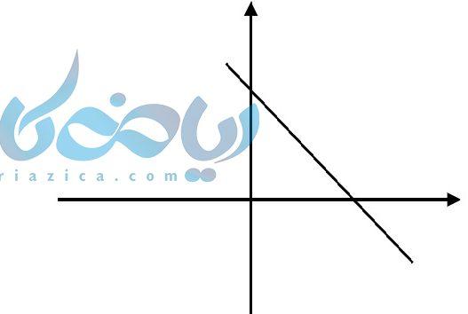 نمودار خطوط نزولی طوریست که با افزایش مقدار x , y نیز کاهش پیدا کند و شیب خط منفی می شود .