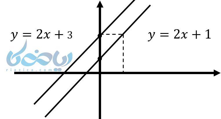 آموزش معادله خط یاد می دهد در خطوط موازی شیب ها برابر هستند .