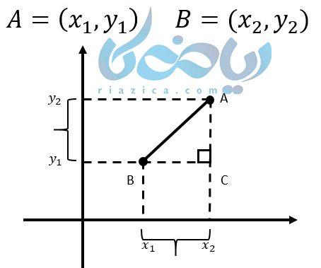 شیب خط از نسبت تفاضل عرض ها به طول ها به دست می آید .