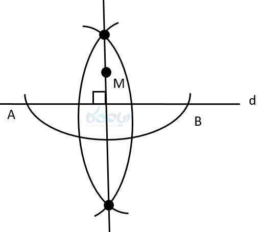 رسم خط عمود بر یک خط از نقطه ای خارج آن