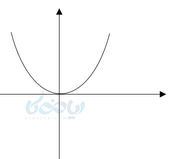 نمایش به صورت محور مختصاتی یا نمایش دکارتی