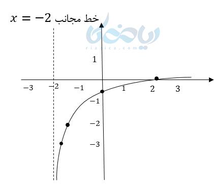 آموزش رسم تابع لگاریتمی به کمک نقطه یابی