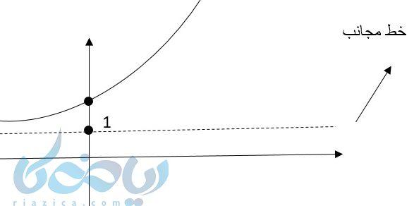 رسم نمودار به کمک آموزش تابع نمایی و نقطه یابی