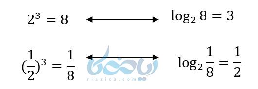 طرز نوشتن تابع لگاریتمی و تابع نمایی در آموزش تابع لگاریتمی