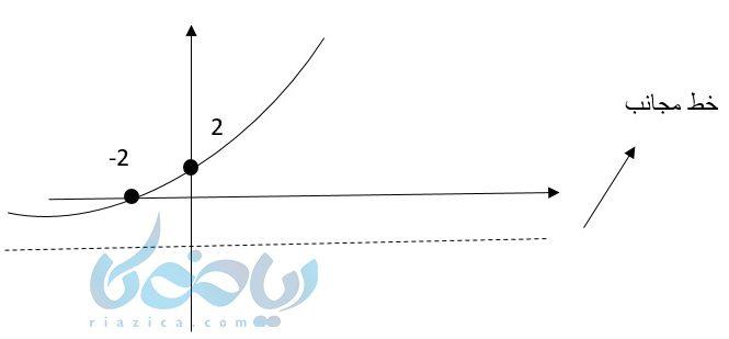 رسم نمودار تابع نمایی به کمک آموزش تابع نمایی و نقطه یابی