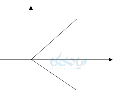 یک مثال از نمایش روی محورهای مختصات یا نمایش دکارتی