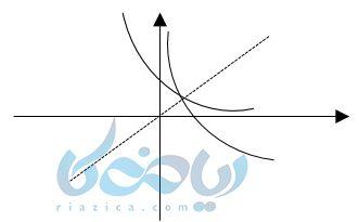 پیدا کردن نقاط برای رسم توابع لگاریتمی و تابع نمایی