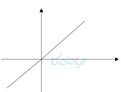 مفهموم تابع و بازنمایی های آن به صورت محور مختصاتی یا نمایش دکارتی