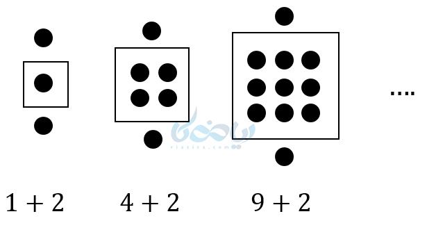 جملات یا شکل هندسی یک الگو غیر خطی را داریم و می خواهیم برای آن الگو یا همان جمله عمومی را بنویسیم