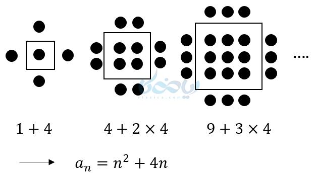 پیدا کردن الگو دنباله بالا یک راه رسم شکل به صورت دسته بندی منظم و پیدا کردن رابطه ای بین دنباله مربعی یا مثلثی