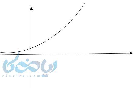 رسم نمودار تابع نمایی به کمک آموزش تابع نمایی