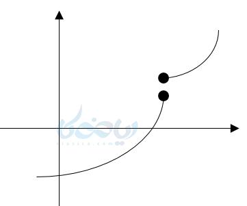 یک مثال مهم از نمایش روی محورهای مختصات و نمایش دکارتی