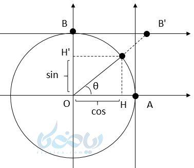 یک نقطه دلخواه در ربع اول روی دایره واحد