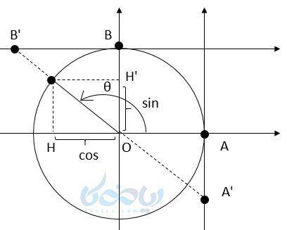 یک مثال از نقطه ای دلخواه در ربع دوم روی دایره مثلثاتی