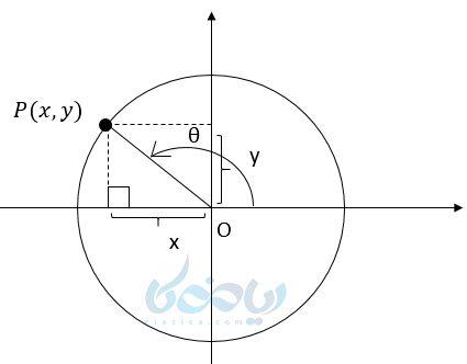 یک نقطه دلخواه روی دایره مثلثاتی