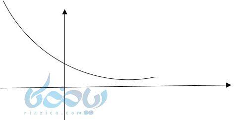 رسم نمودار به کمک آموزش تابع نمایی با نقطه یابی