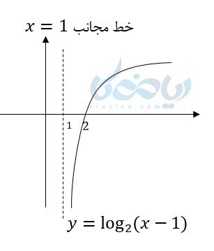 آموزش رسم تابع لگاریتمی به کمک مجانب و نقطه یابی