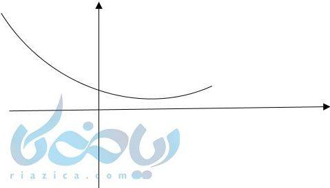 رسم نمودار نزولی یه کمک آموزش تابع نمایی