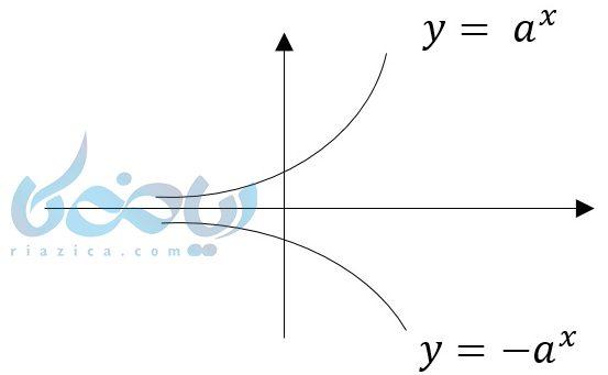 رسم نمودار قرینه تابع نمایی در آموزش تابع نمایی