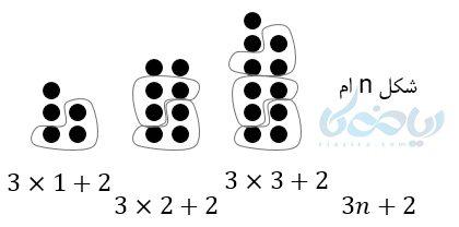روش حدس و گمان و با دسته بندی شکل و پیدا کردن یک الگو مشترک می باشد .