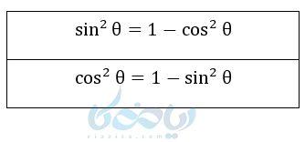 روابط طلایی در نسبت های مثلثاتی