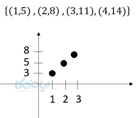 با الگو خطی می توانیم اعداد دنباله را روی محور مختصات نشان دهیم .