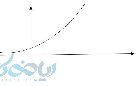 رسم نمودار تابع نمایی به کمک آموزش تابع نمایی با نقطه یابی