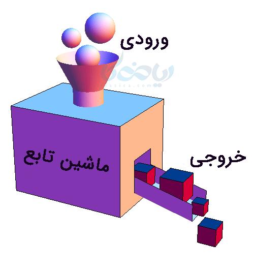 یک شکل از مفهوم و چگونگی تابع