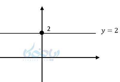 آموزش معادله خط می آموزد که اگر خطی موازی محورx ها باشد ، داری عرض یکسان هستند و معادله این خط به x بستگی ندارد و شیب این خط ها صفر است .