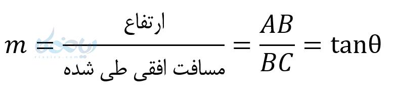 آموزش معادله خط می آموزد که شیب با tan برابر است .