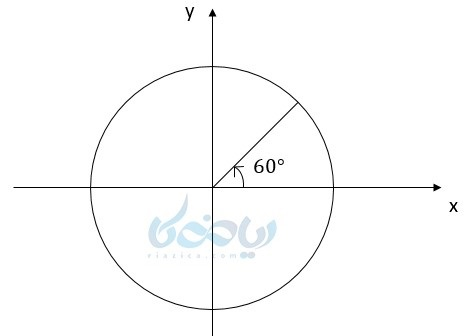 زاویه ۶۰ درجه در دایره واحد