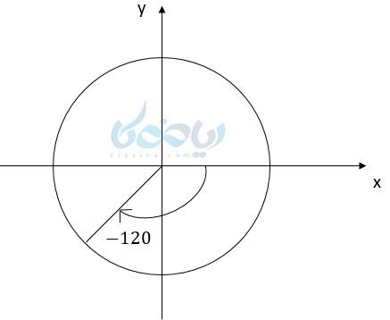 محل زاویه 120- درجه در دایره مثلثاتی
