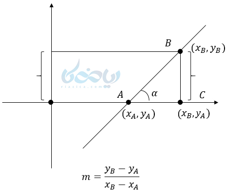 محاسبه شیب خط با استفاده از نسبت های مثلثاتی