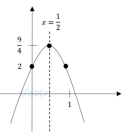 آموزش رسم معادله درجه دو به کمک پیدا کردن راس.