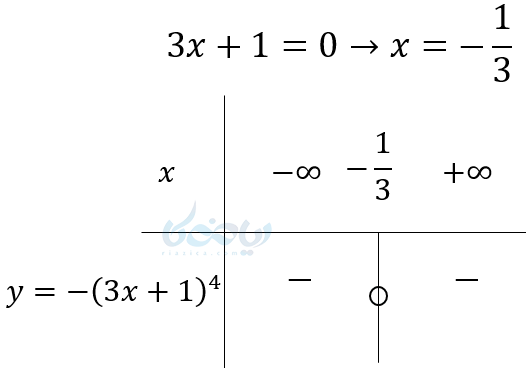مثالی از تعیین علامت اگر عبارت درجه اول دارای توان زوج باشد