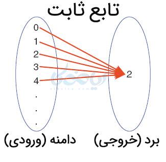 نمودار ون تابع ثابت