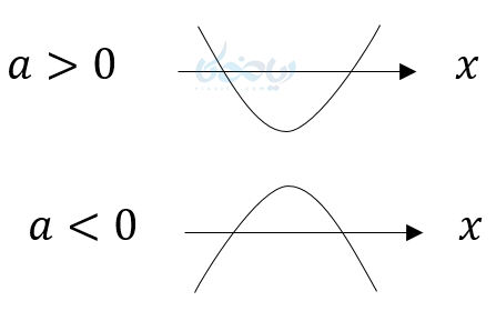 اگر معادله درجه دوم دو جواب داشته باشد، نمودار آنها محورxها را در نقطه که همان جوابها هستند قطع میکند.