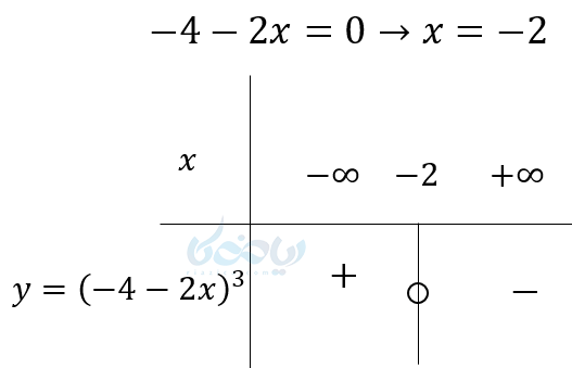 مثالی از تعیین علامت عبارت درجه اول که دارای توان فرد میباشد.