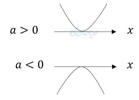 اگر معادله درجه دوم یک جواب داشته باشد یعنی نمودار آن در یک نقطه که همان ریشه معادله است بر محور xها مماس میشود.