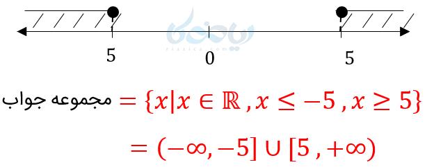 مجموعه جواب نامعادله شامل نقاط روی محور اعداد حقیقی است.