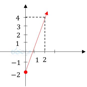اگر یک تابع با دامنههای مختلف داده شود این توابع با هم یکسان نیستند و نمودار آنها متفاوت است.