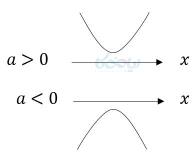 اگر معادله درجه دوم اصلا جواب نداشته باشد، آنگاه نمودار اصلا محورxها را قطع نمیکند.