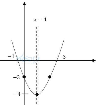 پیدا کردن ریشه معادله درجه دوم