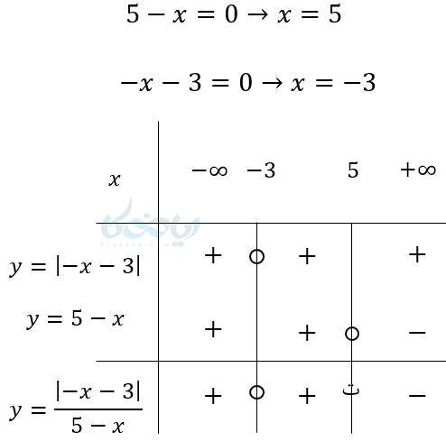 مثالی از تعیین علامت دو عبارت درجه اول که در هم ضرب یا به هم تقسیم شدهاند.