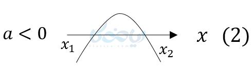نمودار چون دوبار محور طول ها را قطع کرده پس دو جواب دارد