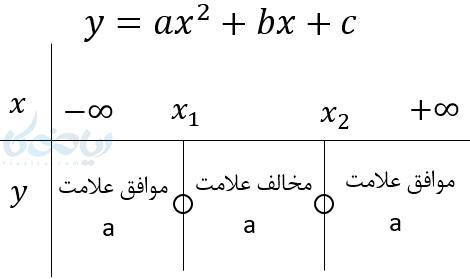 تعیین علامت عبارت های درجه دوم جبری همراه با دو ریشه