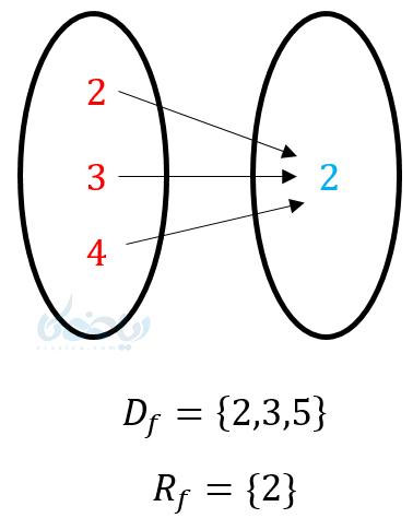تعیین دامنه از روی نمودار ون (پیکانی).