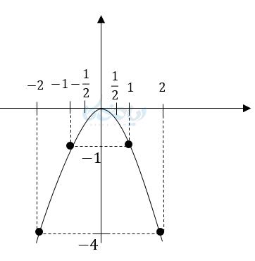 در این نمودار مبدا راس سهمی ولی دهانه سهمی رو به پایین میباشد.