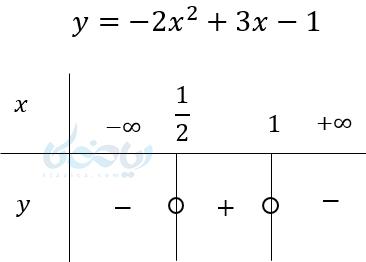 مثالی از تعیین علامت همراه با دو ریشه